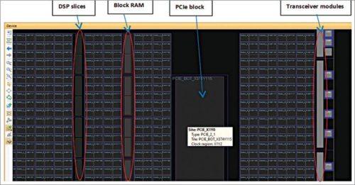 Fig. 2: Xilinx Vivado - Virtex-7 FPGA hard IP cores locations