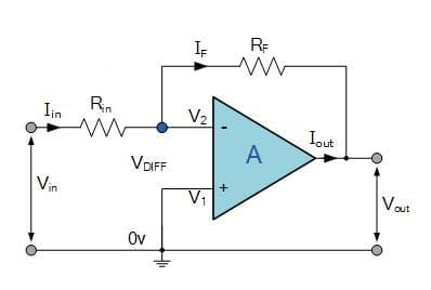 circuit diagram of non inverting amplifier 1988 club car 36 volt wiring basics online learning corner