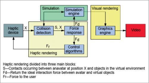 Haptic architecture (Image source: image.slidesharecdn.com)