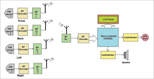 wireless security system using