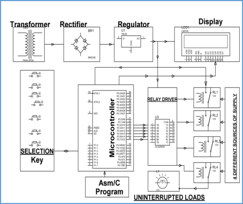 Auto Power Switching Mains, Solar Inverter or Generator
