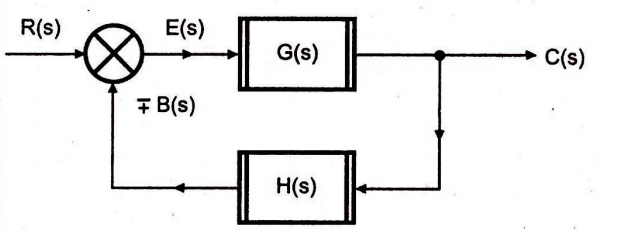 Block Diagram Reduction Shortcut Rules In Control System