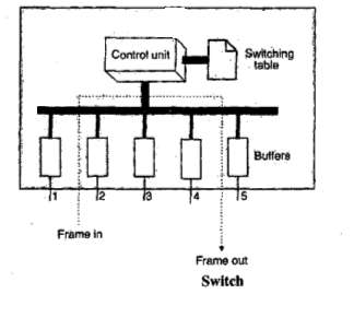 What is a Router , Switch And Gateway in Networking