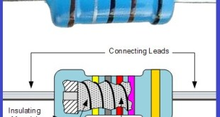 What is the Resistor and Types of Resistor