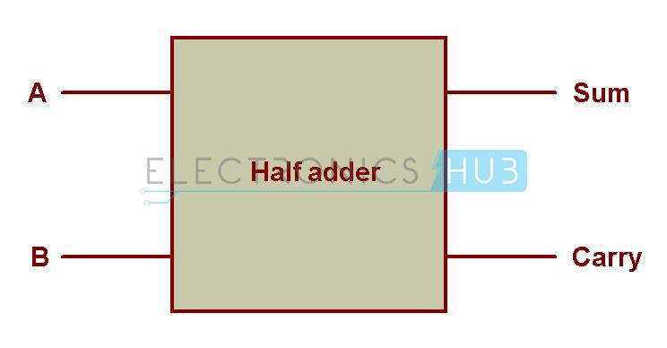 Half Adder And Full Adder Circuits Using NAND Gates