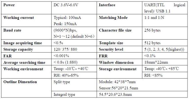 Specifications of Fingerprint sensor