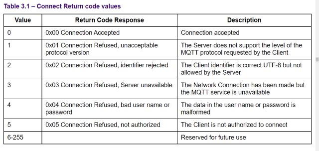 MQTT Errors