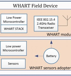 block diagram hart device wiring diagrams bibdesign of field device and network manager using whart for [ 1336 x 1129 Pixel ]