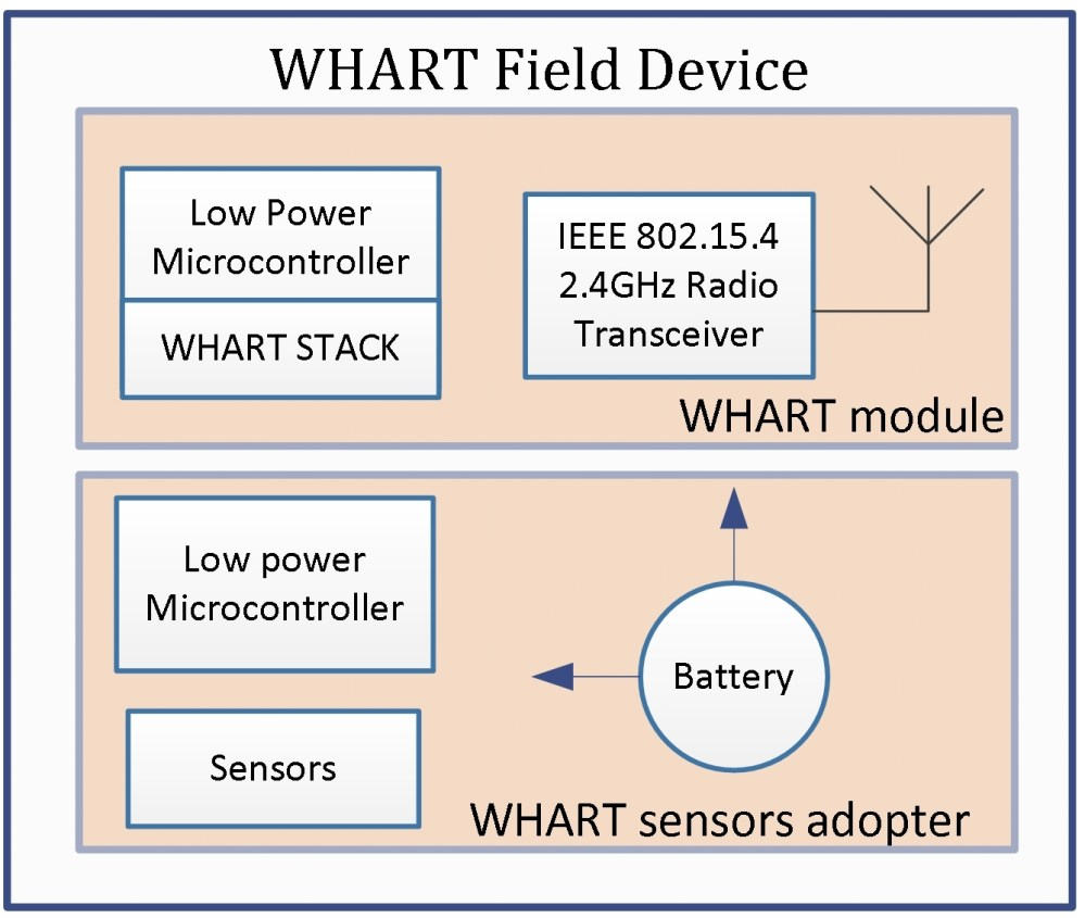 medium resolution of block diagram hart device wiring diagrams bibdesign of field device and network manager using whart for