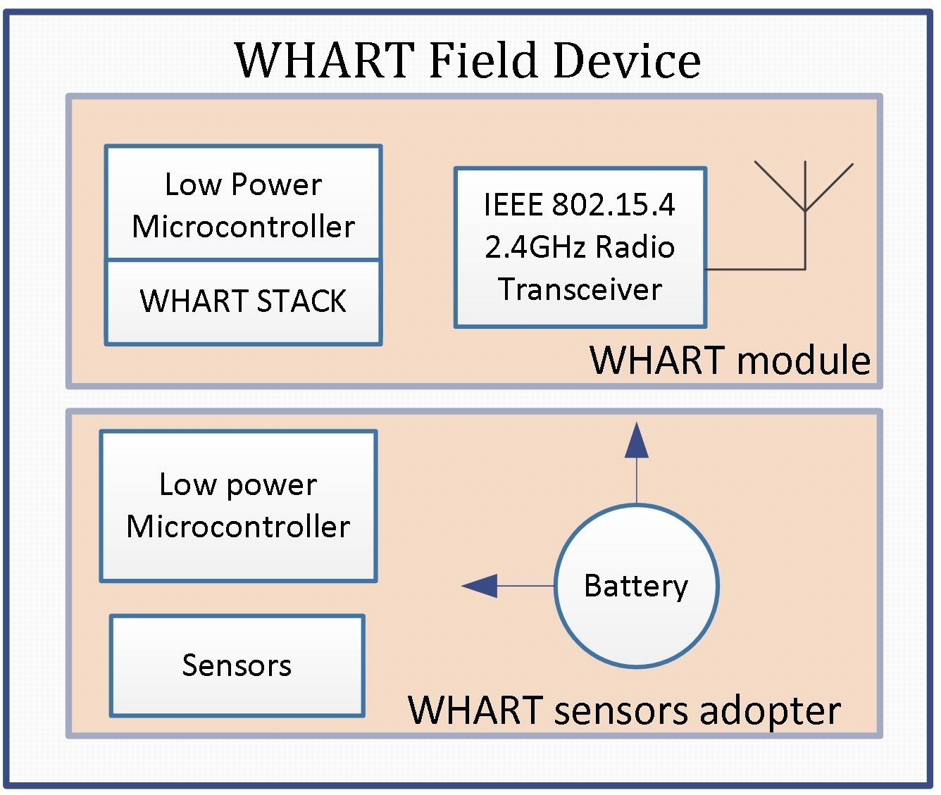 hight resolution of block diagram hart device wiring diagrams bibdesign of field device and network manager using whart for
