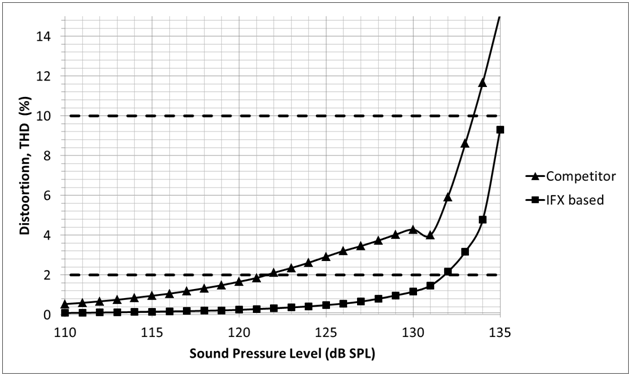 mems microphone improves voice control