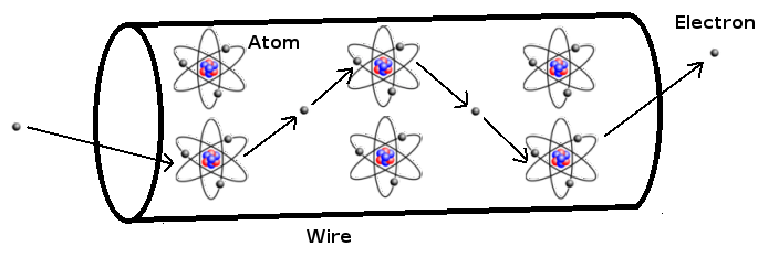 What is Electric Current?