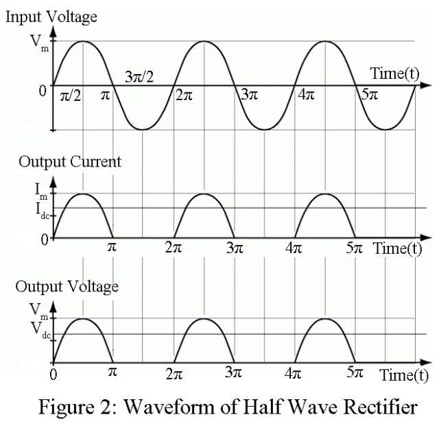 Half Wave Rectifier   Derivation - Electronics Tutorials