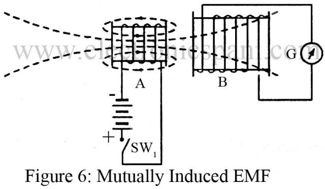 Induced EMF | Statically and Dynamically Induced EMF