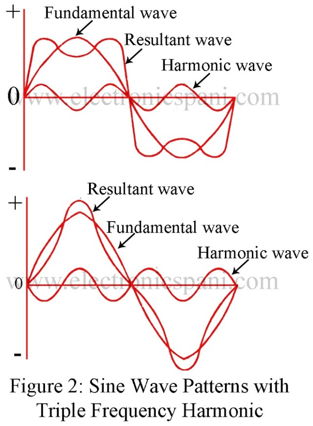 Alternating Waveform | Instantaneous value | Time period