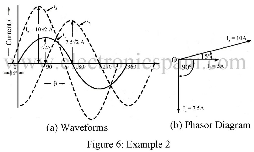 Graphical or Phasor Representation of Alternating Quantities