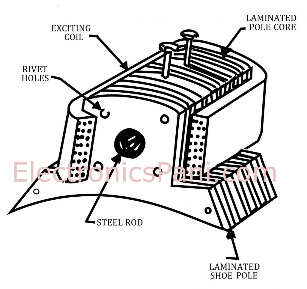 Pole Dc Motor Field | Wiring Diagram Database