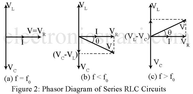 Series RLC Resonant Circuits - Electronics Tutorials