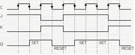 Study of Various Flip-Flops