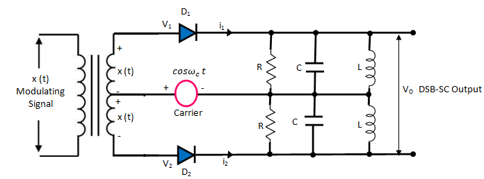 Explain The Generation of DSB-SC Signal with Balanced