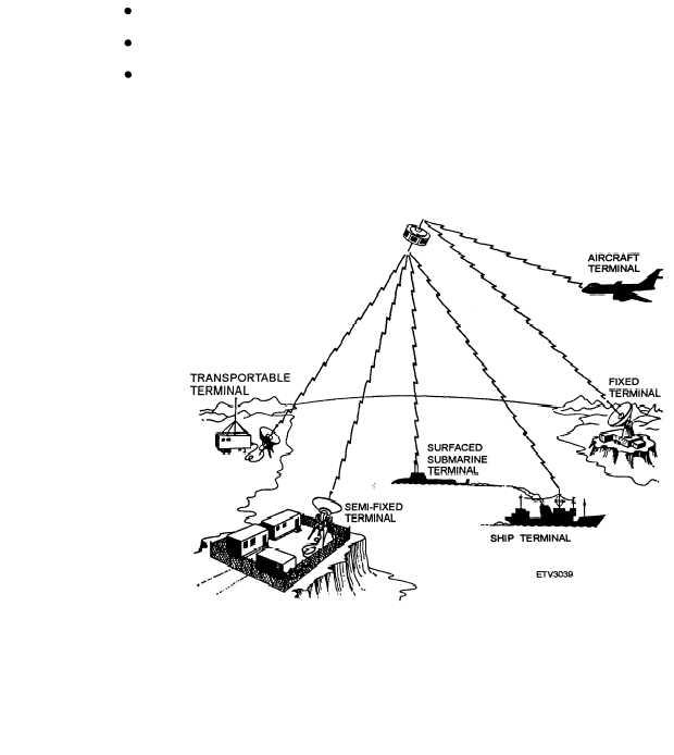 CHAPTER 3 SATELLITE COMMUNICATIONS