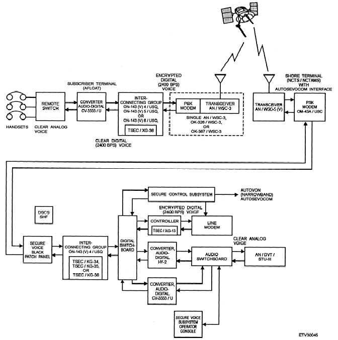 Radio Wireline Interface