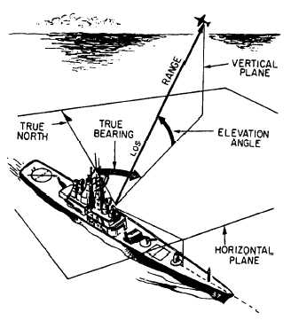 Chapter 1 Introduction to Basic Radar