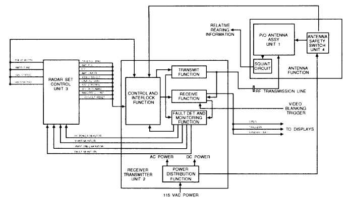 Figure 2-4.AN/SPS-55 block diagram