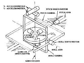 Ship's Inertial Navigation System