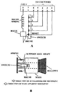 Figure 1-3.Pulse counting accelerometer