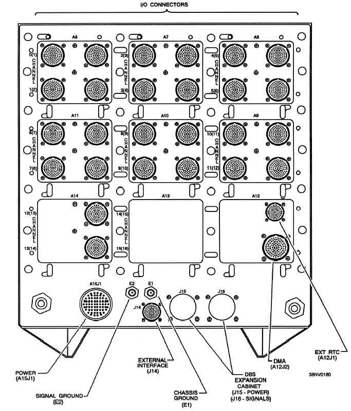 Figure 7-5.I/O connectors, rear of computer cabinet.