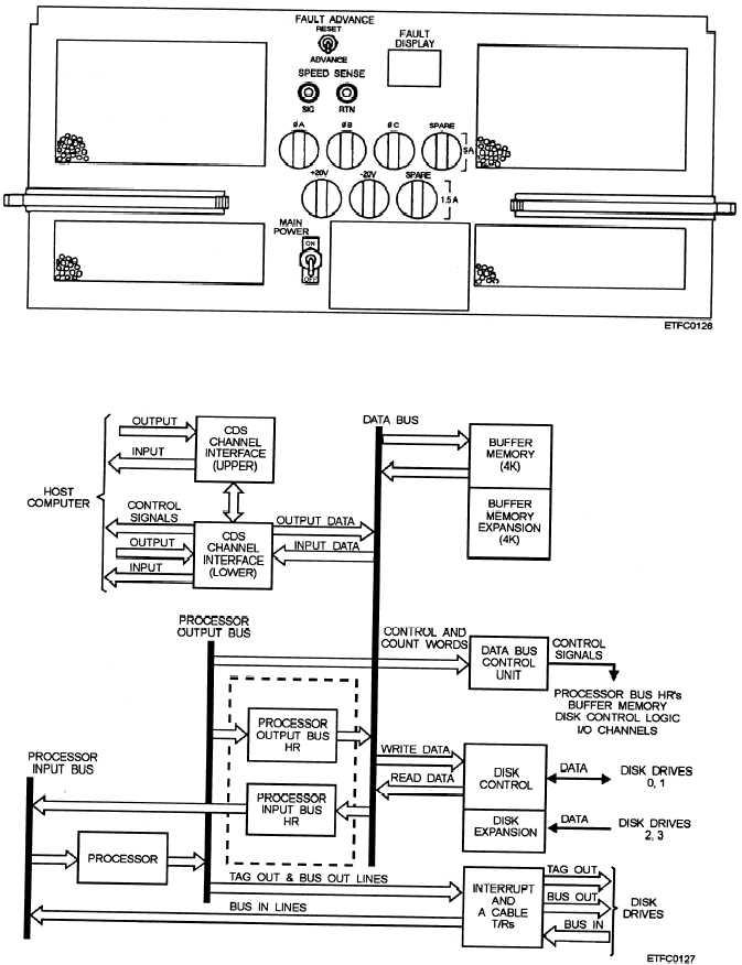 Figure 10-15.A controller block diagram