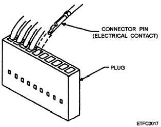 External Connectors