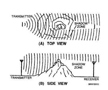 Collin Antennas And Radiowave Propagation Pdf : Free