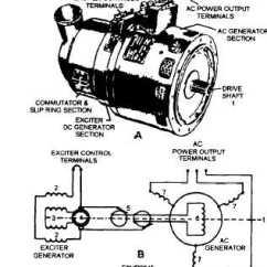 3 Phase Generator Alternator Wiring Diagram 2004 Hyundai Santa Fe Radio Vb Davidforlife De Three Generators Rh Electronicstechnician Tpub Com