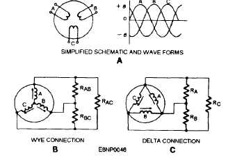 THREE-PHASE GENERATORS