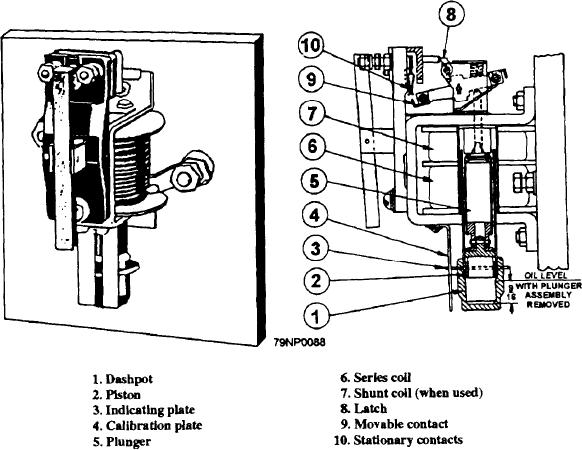 Figure 2-41.--A magnetic overload relay.