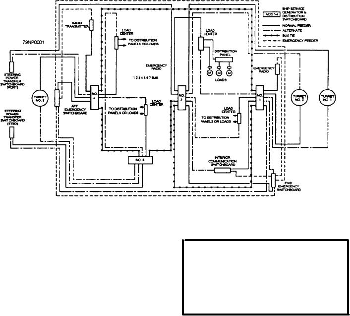 Figure 3-1.--Power distribution in a large combatant ship.