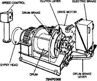 Figure 5-20.--A simplified representative winch.