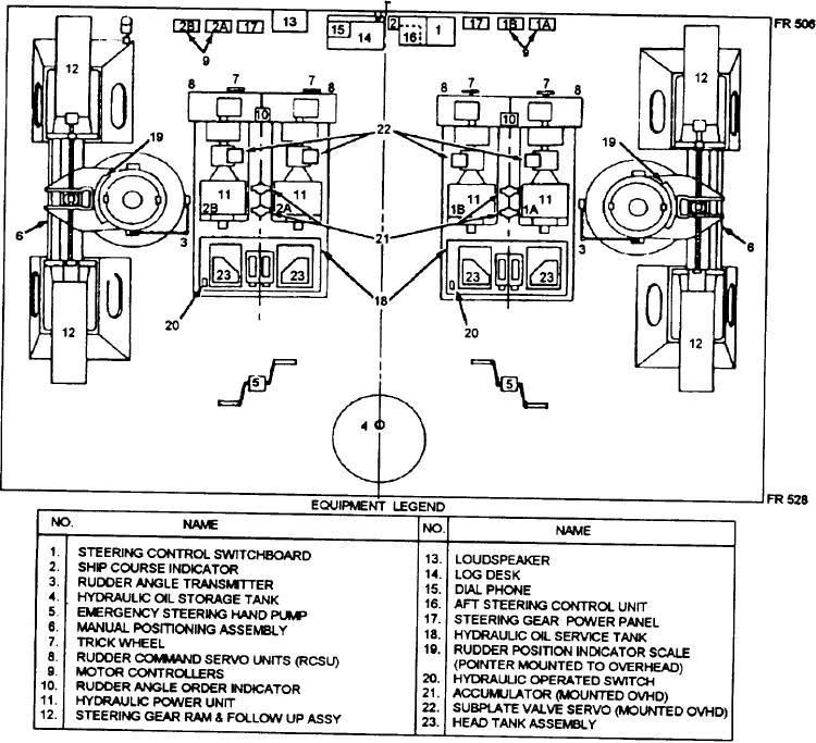 Figure 5-40.--Steering gear room (plan view).