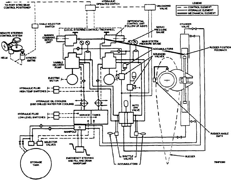 Figure 5-42.--Steering gear functional block diagram.