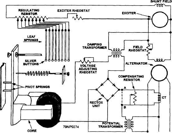 Figure 8-5.--A Silverstat voltage regulator on an ac