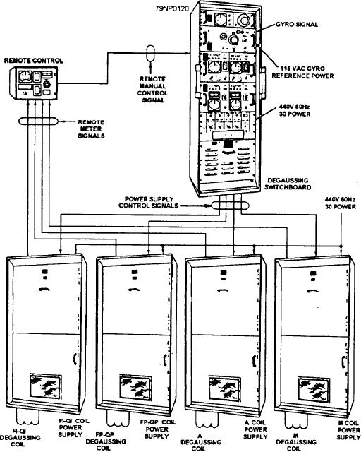 Figure 10-14.--SSM automatic degaussing equipment.