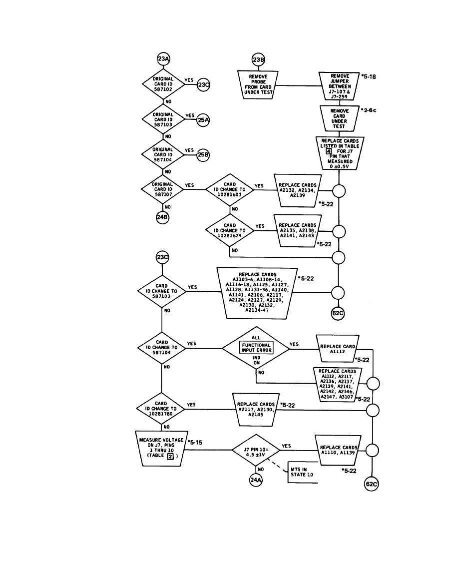 FAULT ISOLATION FLOW CHART (Sheet 23 of 62)