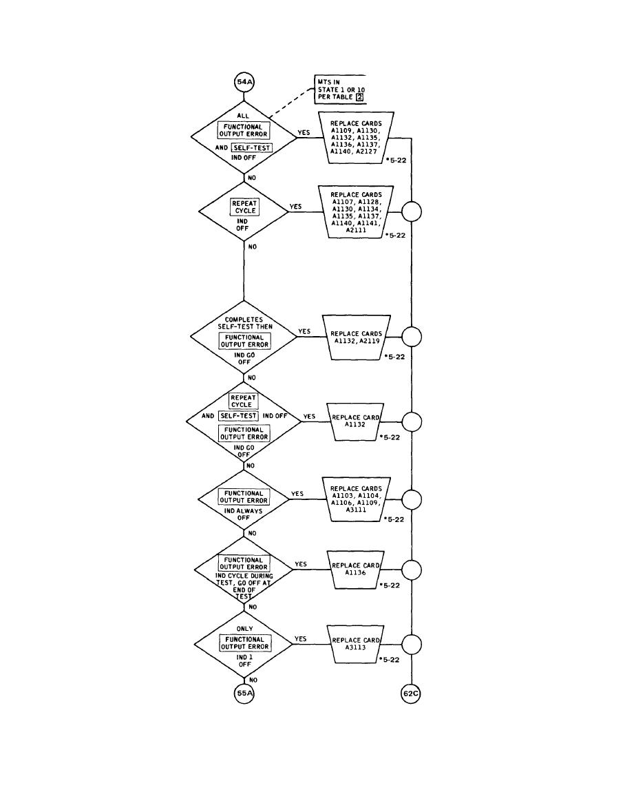 FAULT ISOLATION FLOW CHART (Sheet 54 of 62)