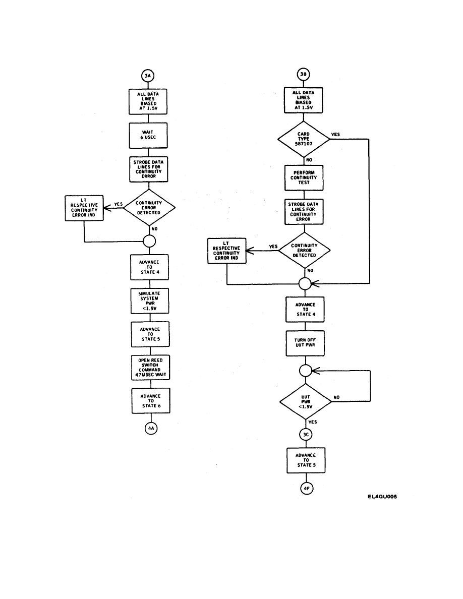 Figure 2-2. Test Sequence Flow Chart (Sheet 3 of 7)
