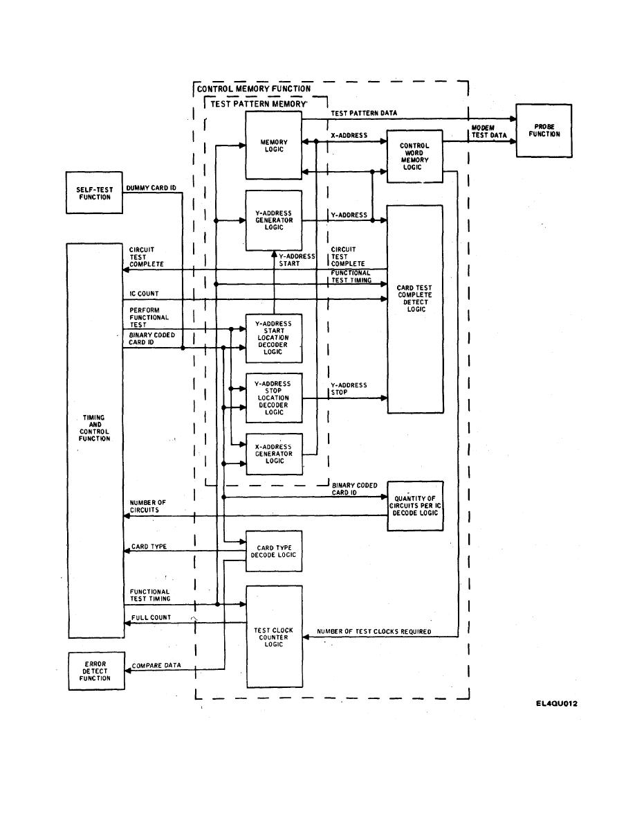Figure 2-5. Control Memory Functional Block Diagram.