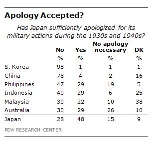 Pew/Japan Atone