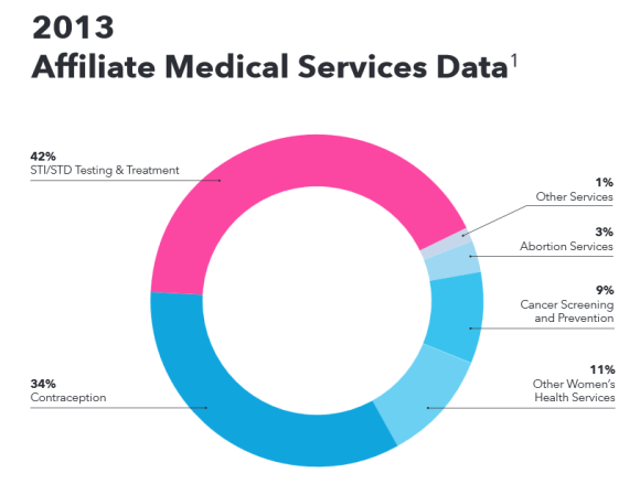 From PP Annual Report, 2013