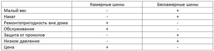 сравнение камерных и бескамерных покрышек электровелосипеда